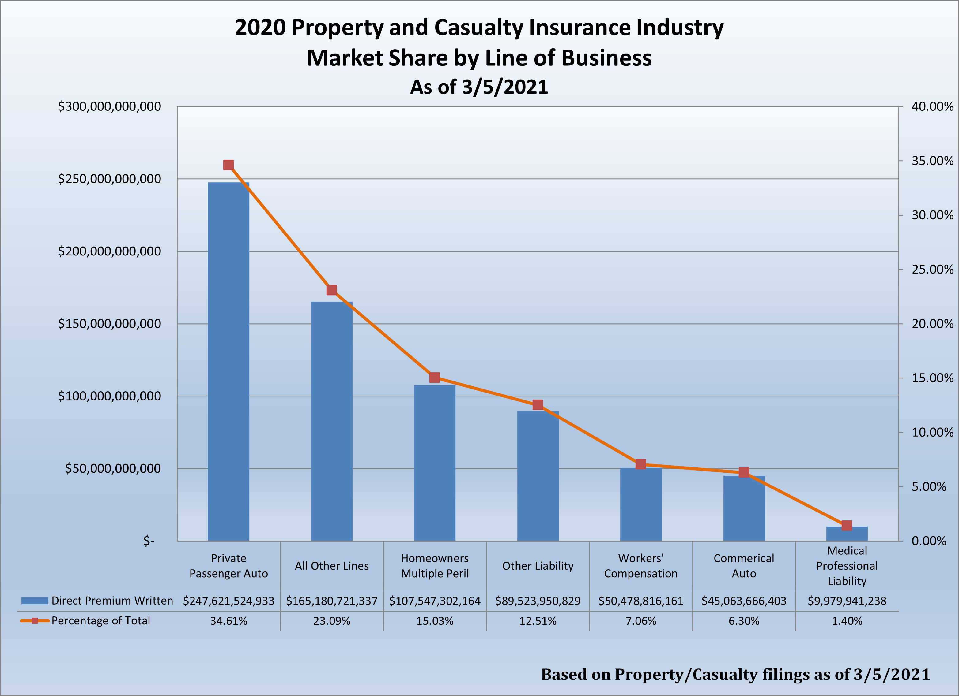 2020 Property and Casualty Insurance Industry Marketshare Graph