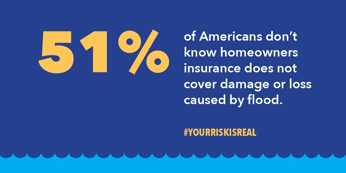 51% of Americans don't know homeowners  insurance does not cover damage or loss caused by flood.  #YOURRISKISREAL