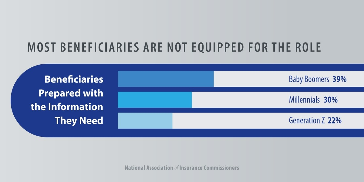 Most beneficiaries are not prepared with the information they need.